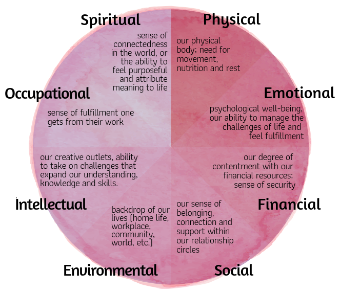 Wellness Wheel w/ 8 domains - medium