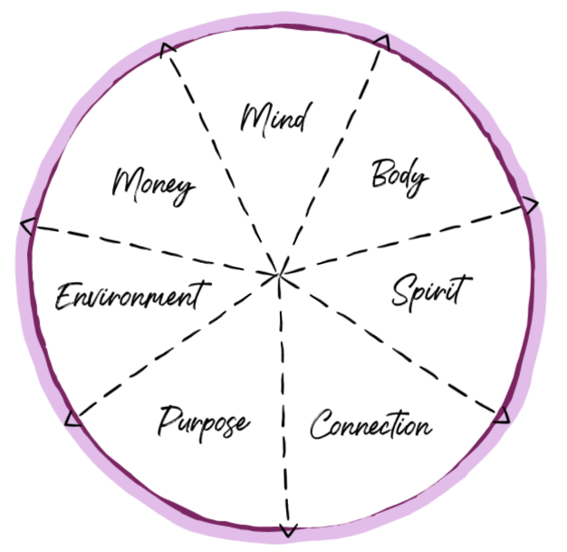 My Wheel of Wellness