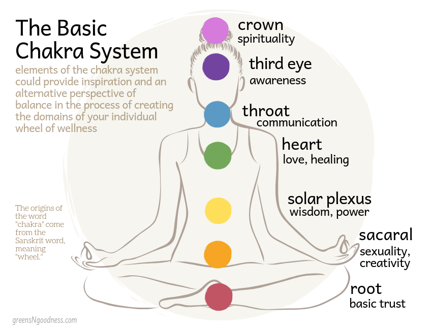 The Chakra System & Wellness