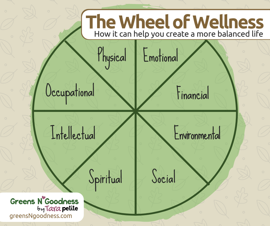 How the Wheel of Wellness Can Help You Have a More Balanced Life